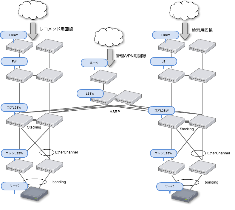 diagram_network
